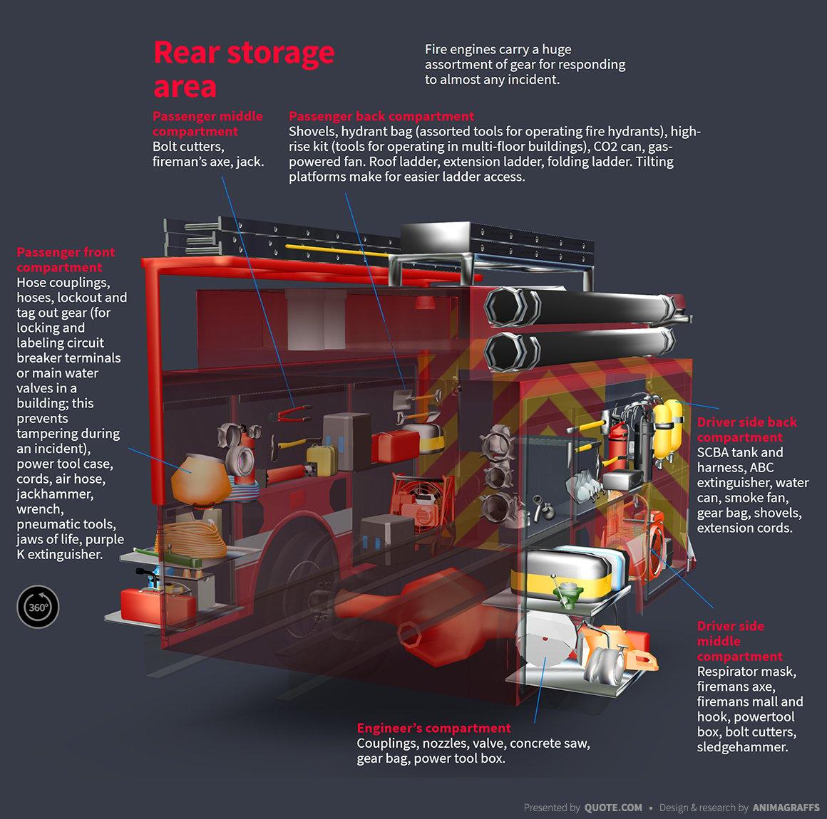 diagram fire truck rear storage