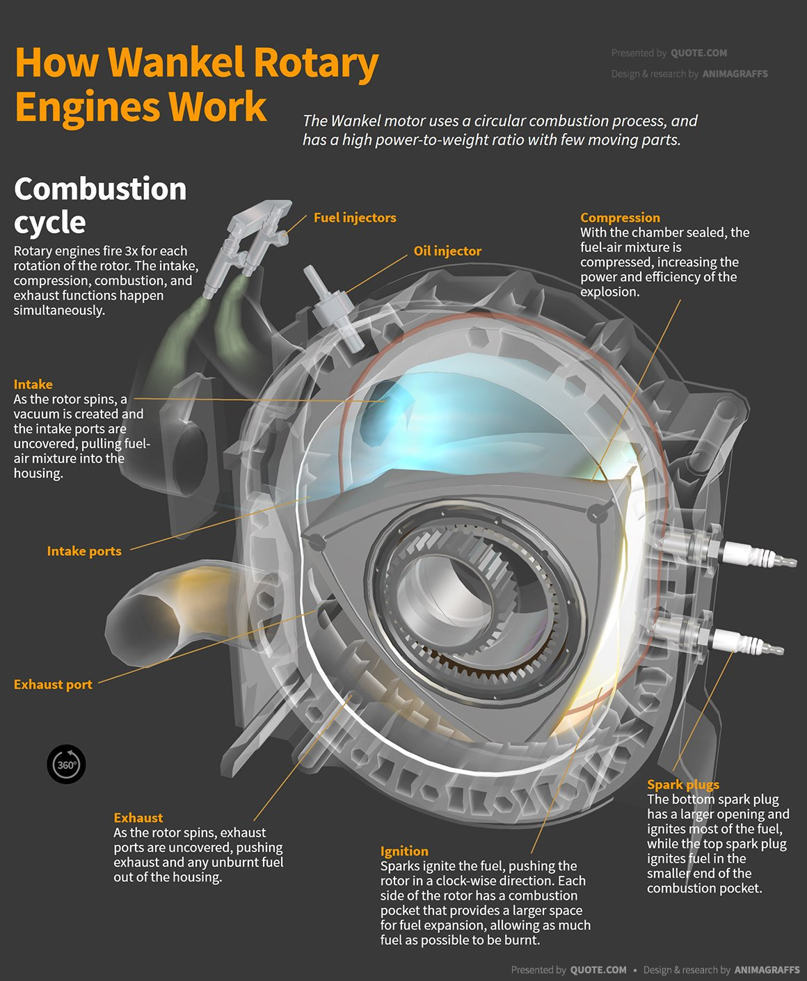 How Wankel Rotary Engines Work