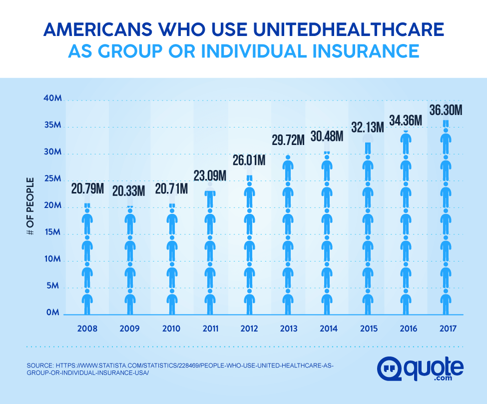 everything you need to know about united healthcare - quote®