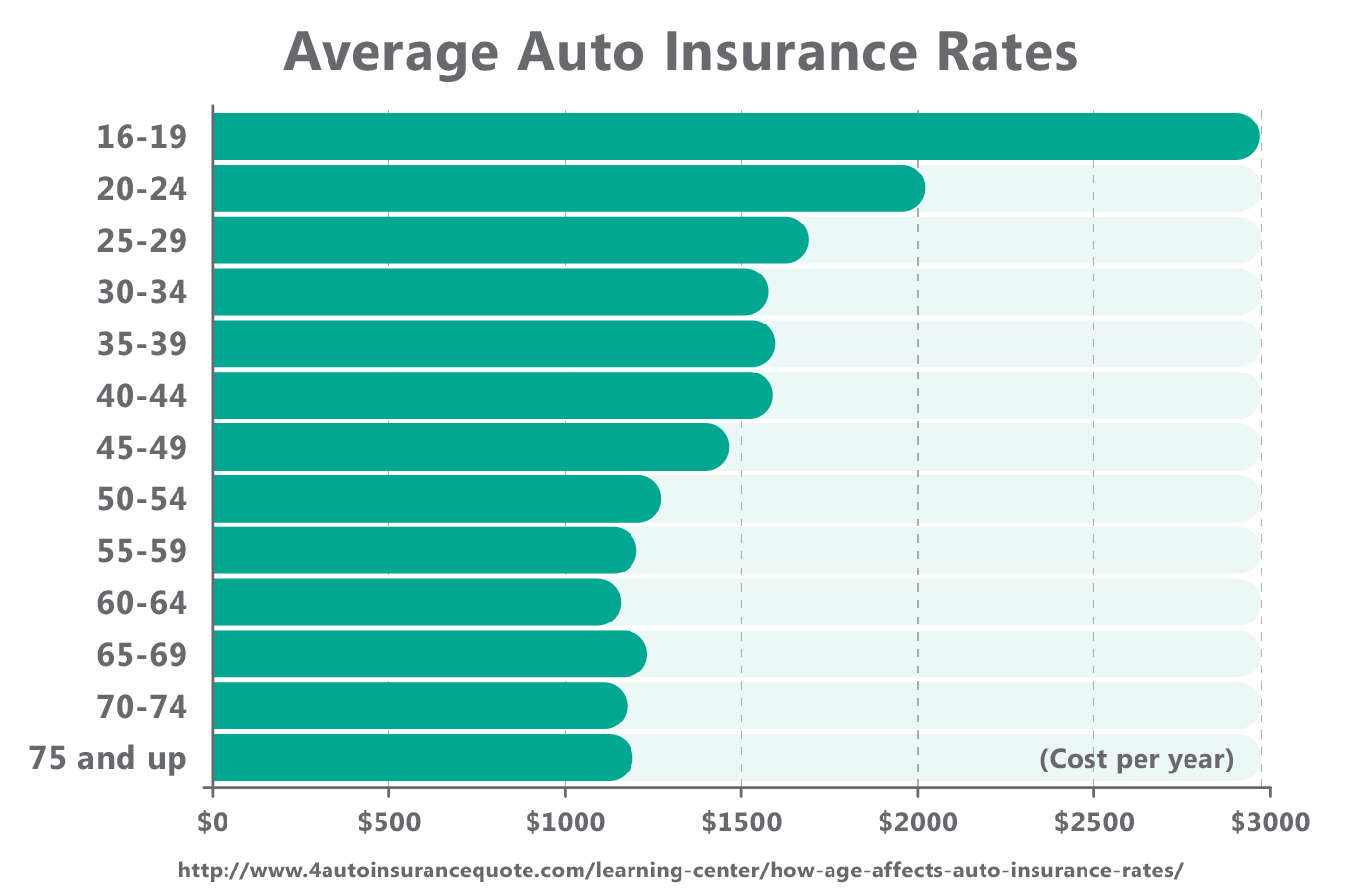 How a Credit Score Affects Your Car Insurance  Consumer