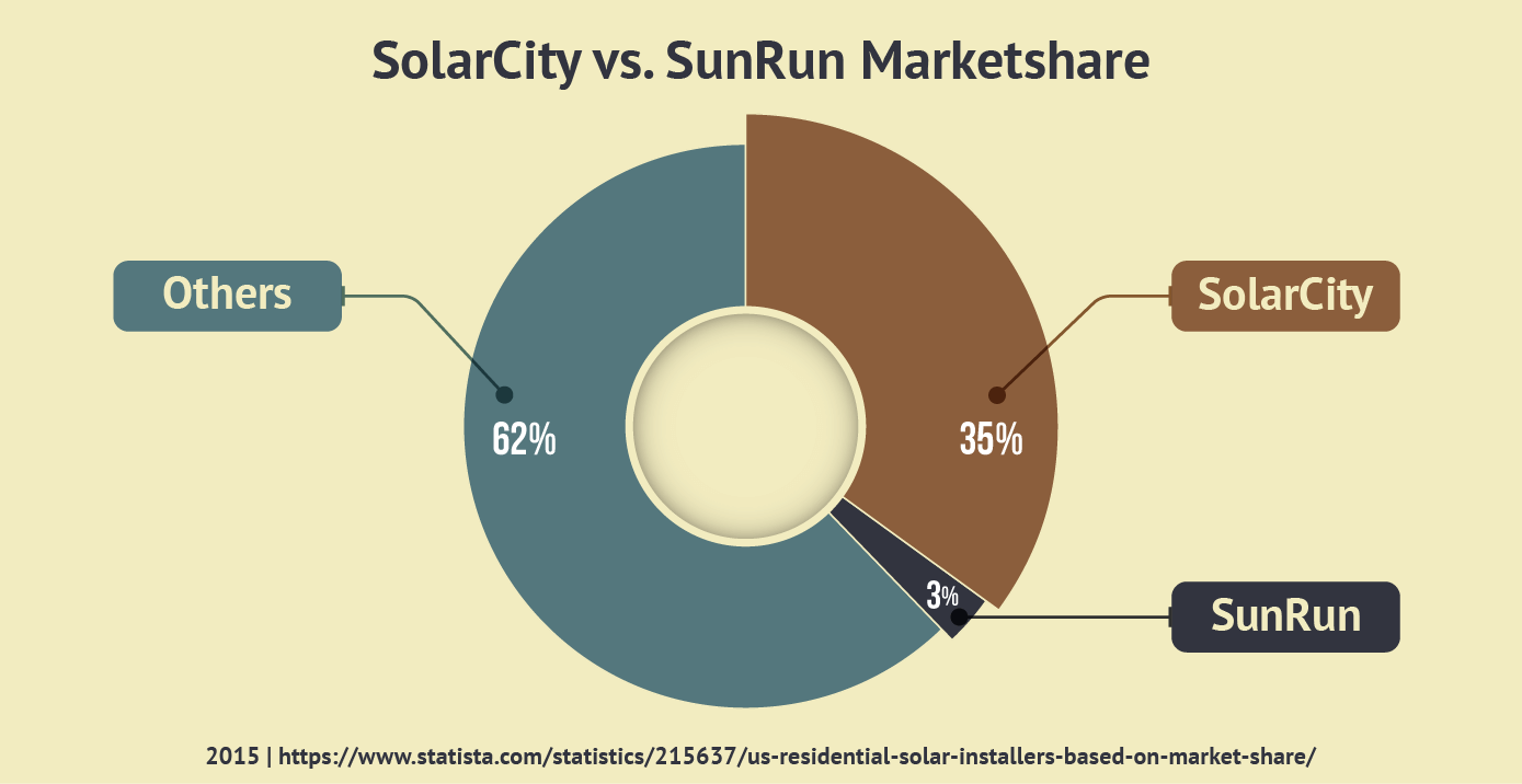 How to Compare Solar Companies (and Our Top 5 Picks) - Quote com®