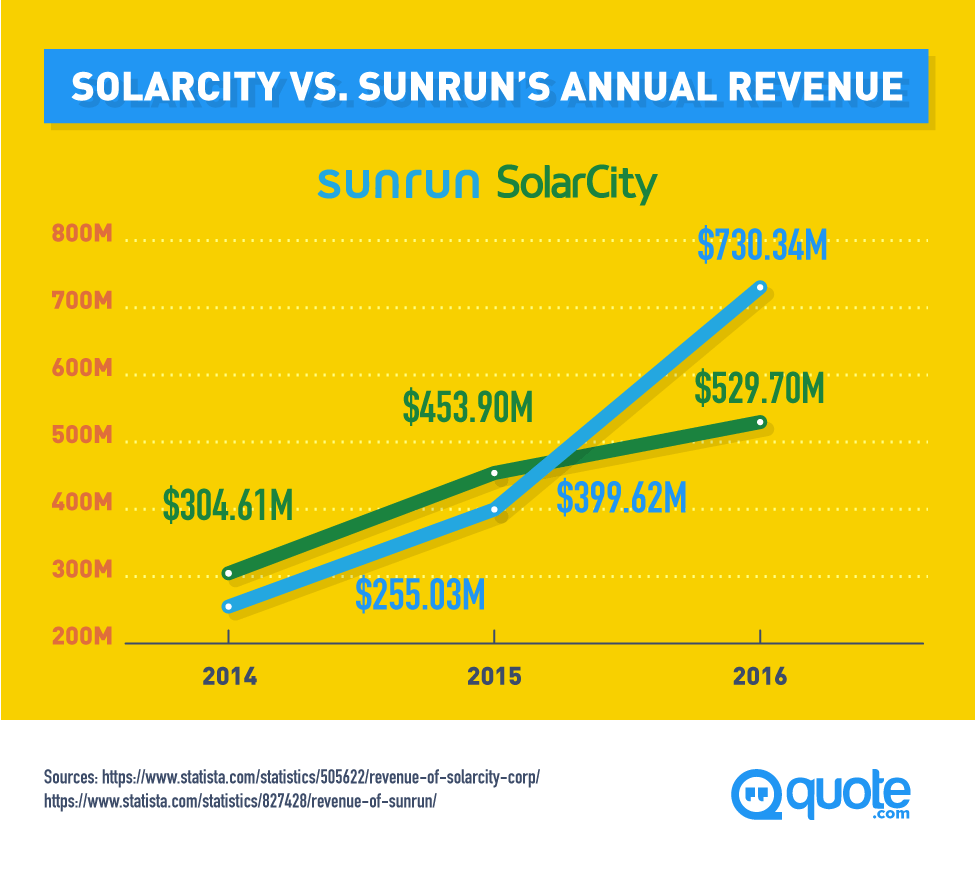 Solarcity Vs Sunrun Which Company Outshines The Other Quote