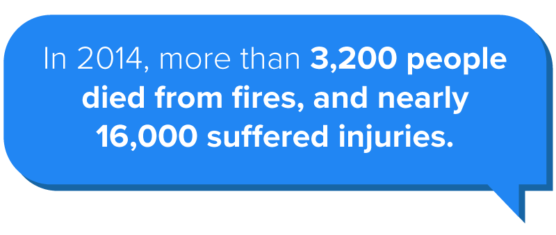 In 2014, more than 3,200 people died from fires, and nearly 16,000 suffered injuries.