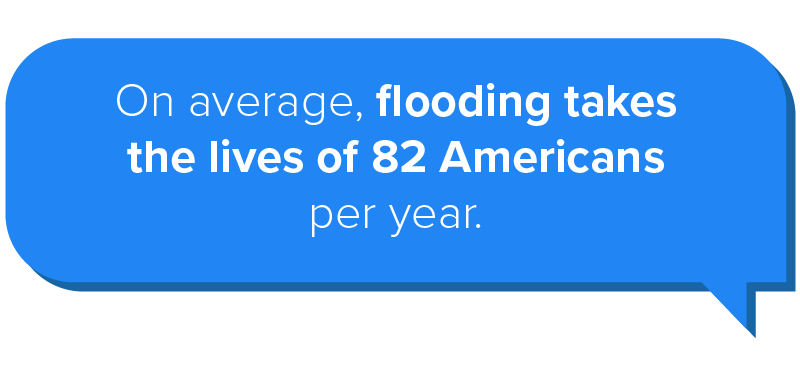 On average, flooding takes the lives of 82 Americans per year.