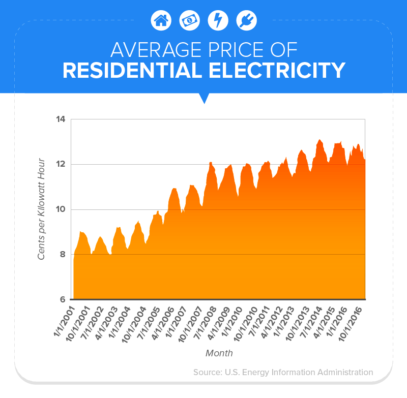 Average Price of Residential Electricity