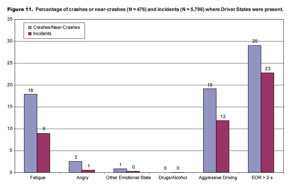 Percentage of crashes or near-crashes and incidents where Driver States were present